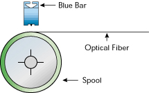 BlueBar used to Neutralize Fibre Optics